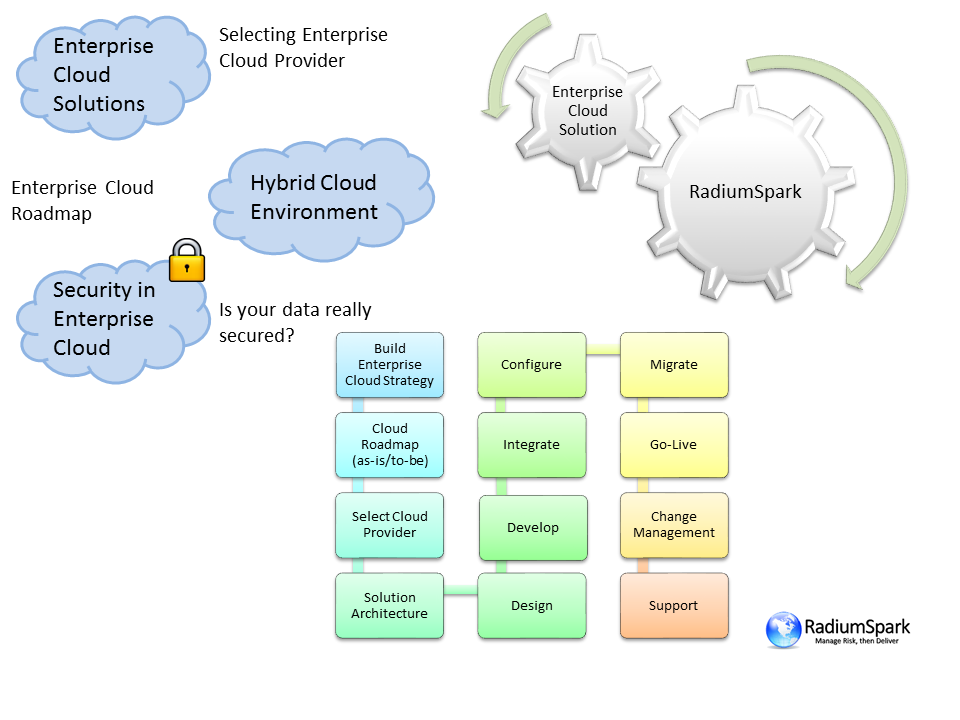 What-we-do-Cloud-Solutions-and-Services